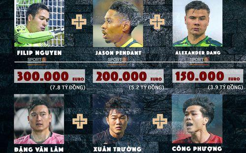 3 cầu thủ Việt kiều đang gây sốt có giá trị gần bằng cả đội tuyển Việt Nam