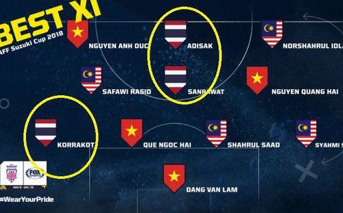 Báo Thái Lan gây tranh cãi với đội hình tiêu biểu kỳ lạ dù chọn tới 4 ngôi sao Việt Nam