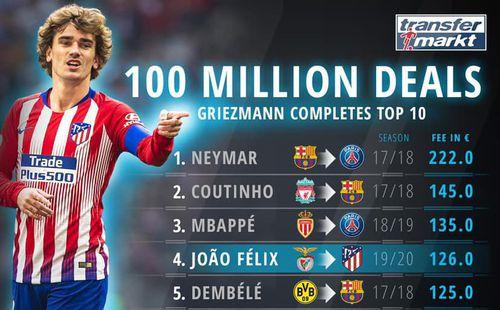 Nóng: Top 10 cầu thủ đắt giá nhất thế giới lại có sự thay đổi sau khi Barca kích nổ