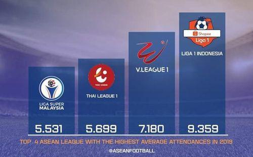 V.League bỏ xa Thai-League về sức hấp dẫn